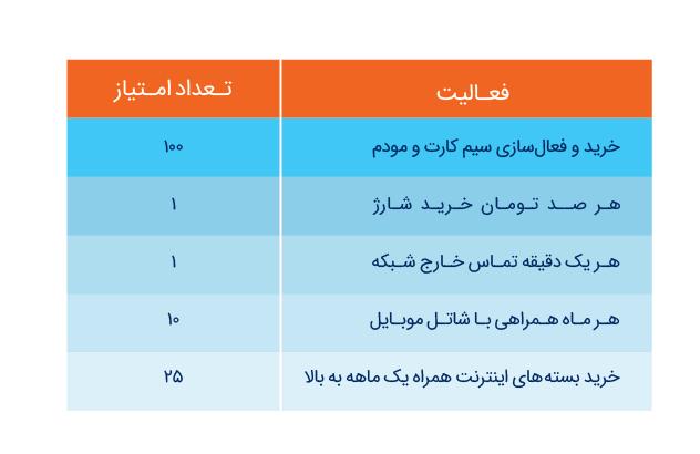 جدول امتیازها کمپین بهاره شاتل موبایل